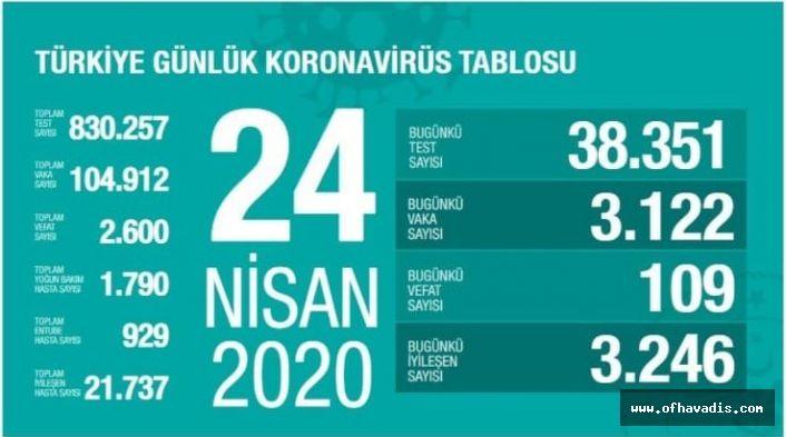 Kovid-19'dan iyileşen hasta sayısı 21 bin 737'ye ulaştı