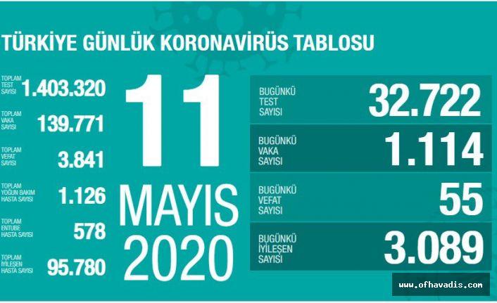 Korona'dan 3 bin 841 kişi yaşama veda etti