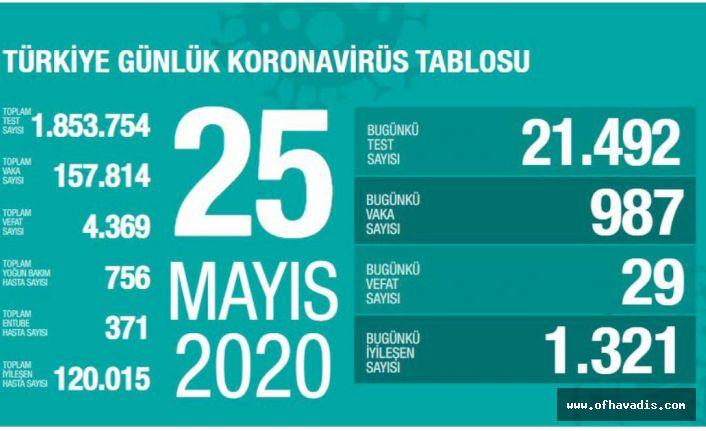 Türkiye'de Kovid-19'dan iyileşen hasta sayısı 120 bini geçti