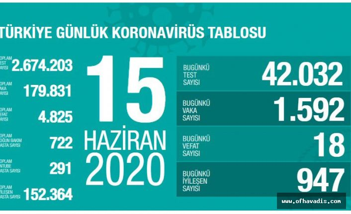 Türkiye'de Kovid-19'dan 152 bin 364 kişi iyileşti