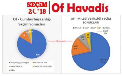 Of, Hayrat, Dernekpazarı ve Çaykara'nın Seçim Sonuçları