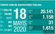 1615 kişinin daha Kovid-19'u yendi 31 kişi vefat etti