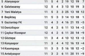 Trabzonspor Ankaragücü'nü 3 golle geçti liderliğe