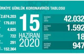 Türkiye'de Kovid-19'dan 152 bin 364 kişi...