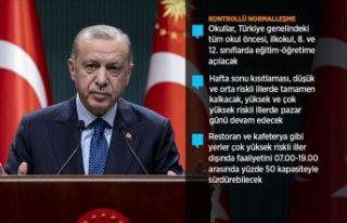 Cumhurbaşkanı Erdoğan'dan Yeni kontrollü normalleşme...
