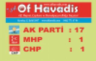 Trabzon'da Büyükşehir ve 16 ilçe Ak Parti'nin