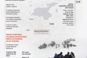 Van'da çığ faciası; 33 kişi öldü
