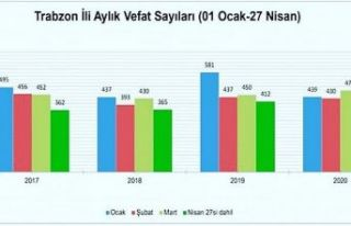 Trabzon'un son 4 yıllık ölüm verileri