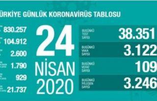 Kovid-19'dan iyileşen hasta sayısı 21 bin...